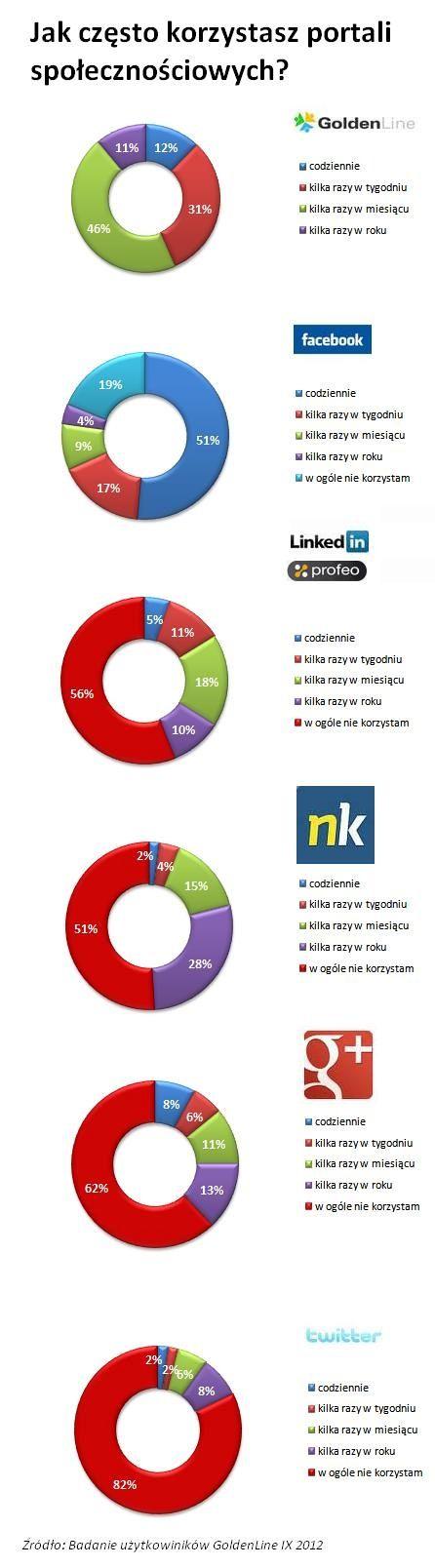 Socjalni Polacy - Jak często odwiedzamy portale społecznościowe? (infografika)