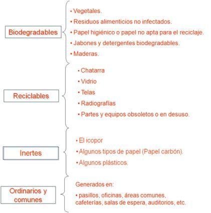 LECCION 28. Definición y clasificación de residuos hospitalarios y similares