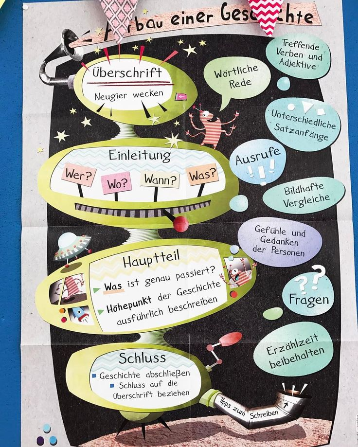 Das ist eines der wichtigsten Plakate an meiner Deutschpinnwand Auf diesem tollen Plakat wird der Aufbau einer Geschichte dargestellt Da wir in Klasse 4 ganze fünf Aufsätze schreiben müssen, brauchen wir das Plakat wirklich oft Ich finde es sehr übersichtlich und die wichtigsten Informationen sind zusammengefasst Das Plakat und viele weitere gibt es beim Persen Verlag Vor den Osterferien schreiben wir noch eine Fortsetzungsgeschichte über ein Eichhörnchen, das unser Schulhaus er...