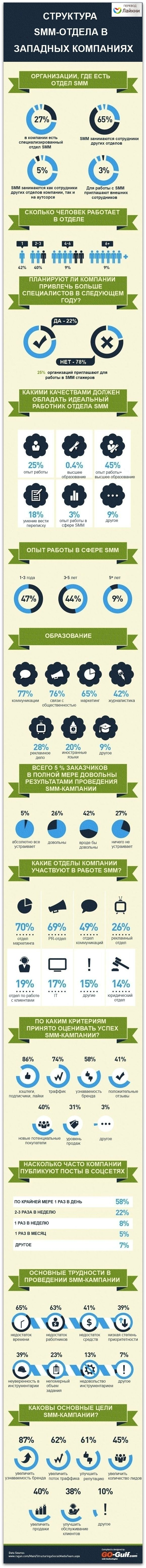 Инфографика: структура SMM-отдела в западных компаниях Издательство Ragan выпустило официальный доклад, который поможет проанализировать показатели работы западных SMM-команд и усовершенствовать собственную стратегию #SMM
