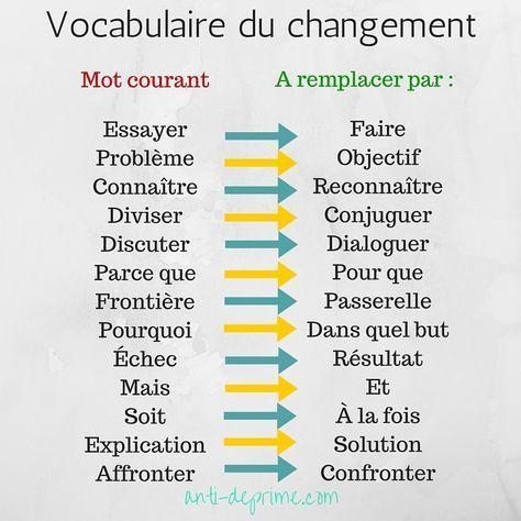 Le vocabulaire du changement