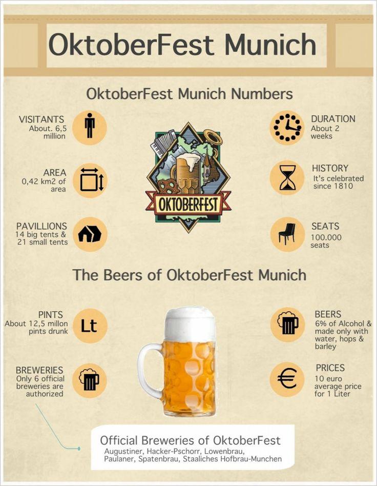 Oktoberfest Munich: The best beer party