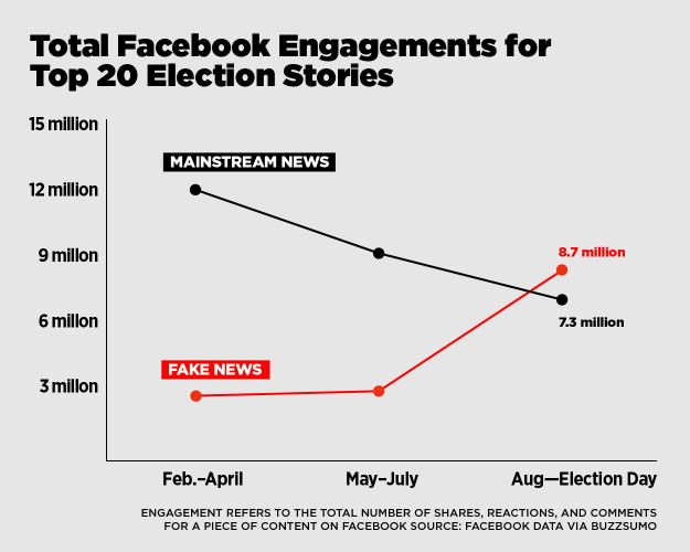 A BuzzFeed News analysis found that top fake election news stories generated more total engagement on Facebook than top election stories from 14 major mainstream news outlets.