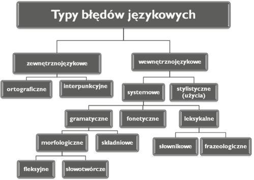 Andrzej Markowski Podstawowe pojęcia kultury języka wodniesieniu do języka urzędowego