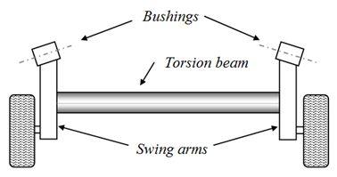 Double wishbone,MacPherson strut,Solid Axle and Twist beam-Aermech.com
