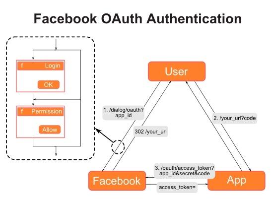 Facebook login authentication in a web application (like Pinterest)    ----BTW, Please Visit:  http://artcaffeine.imobileappsys.com