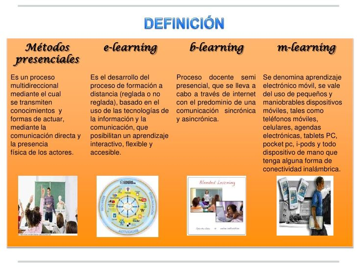 Métodos                   e-learning                   b-learning                   m-learning presencialesEs un proceso  ...
