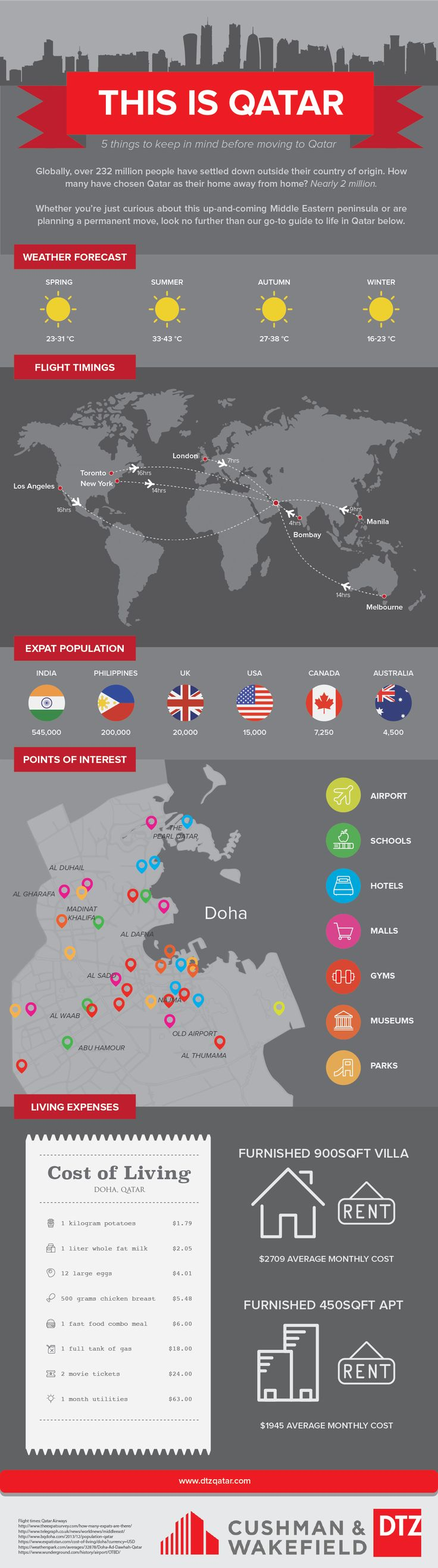 This is Qatar #Infographic #Qatar #Travel