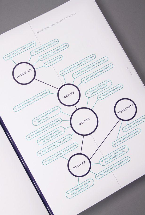 2012 [Katrin Schacke] Branded Interactions-1