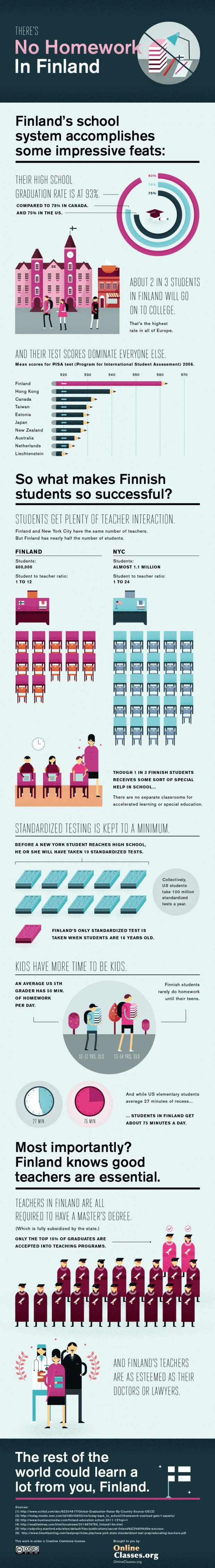 Why Are Finland's Schools Successful? | Innovation ...