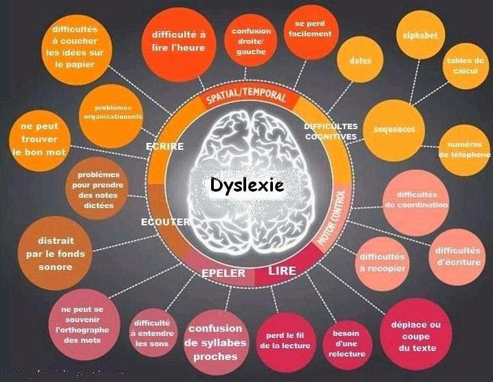 Manifestations des troubles Dys, dyslexie dyscalculie, dyspraxie, dysgraphie - Psychologie & santé