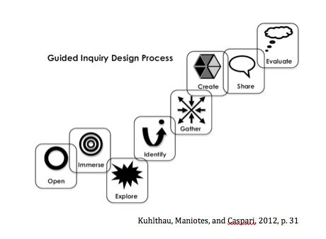 Guided Inquiry Design Process Model (Kuhlthau, Maniotes & Caspari, 2013) / Detailed Information about guided inquiry and the ISP (Information Search Process) model included in author's Rutgers University bio.