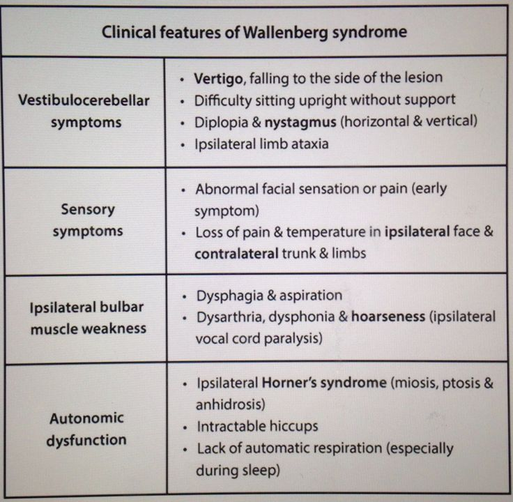 Wallenberg syndrome... Due to occluded intracranial VERTEBRAL artery or PICA (Posterior inferior cerebellar artery... This results in dysfunction at the LATERAL MEDULLA... dizziness, loss of speech, ipslateral facial pain, falls towards the lesion, ipslateral Horner's syndrome, horizontal and vertical nystagmus, diminished gag reflex, loss of pain and temperature on ipslateral face and contralateral body