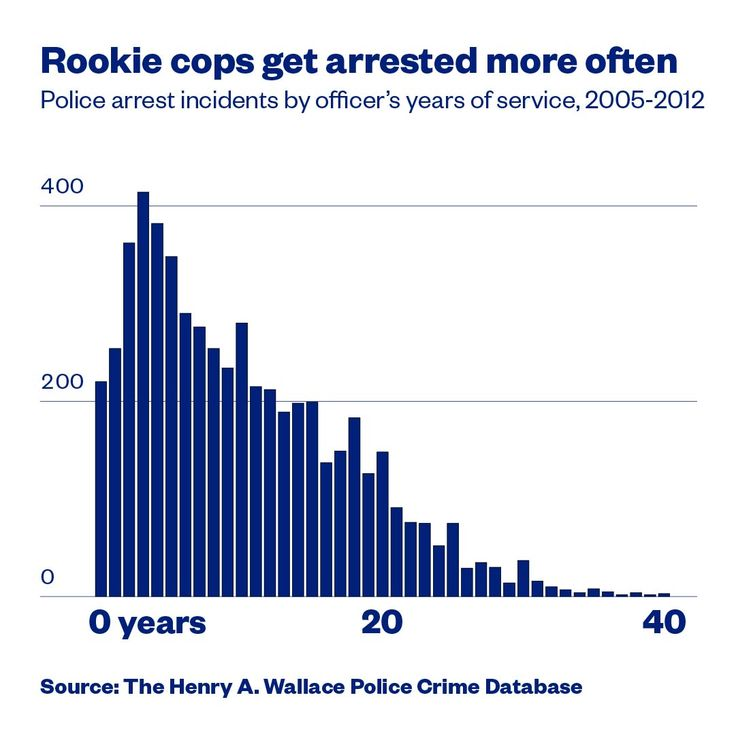 The police crime database offers the most comprehensive look ever at how often American cops are arrested, as well as some early insights into the consequences they face for breaking the laws they're supposed to enforce.