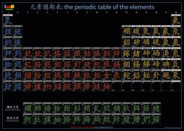Chinese periodic table (traditional)