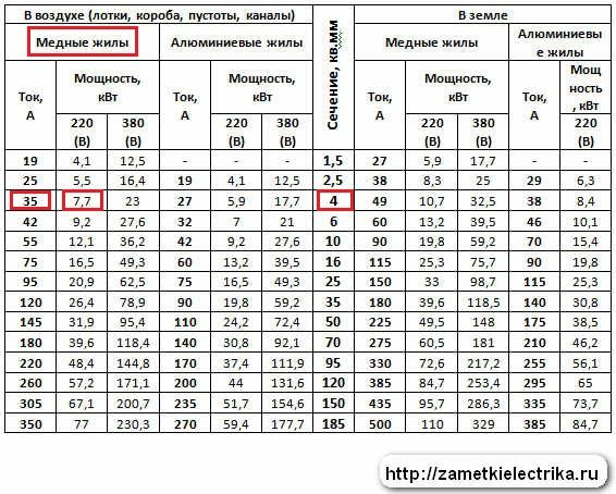 Как определить сечение вводного провода (кабеля) для квартиры или частного дома