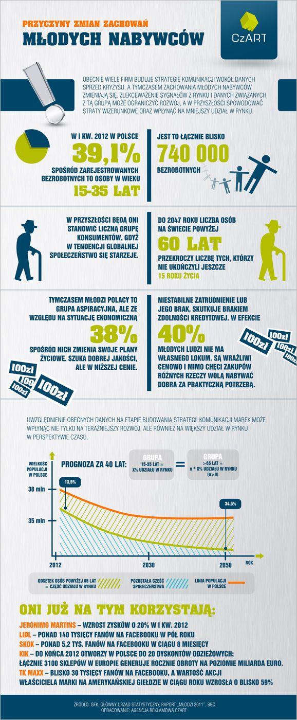 Infografika na temat zmian zachowań młodych nabywców w kontekście światowych trendów i globalnej sytuacji ekonomicznej.