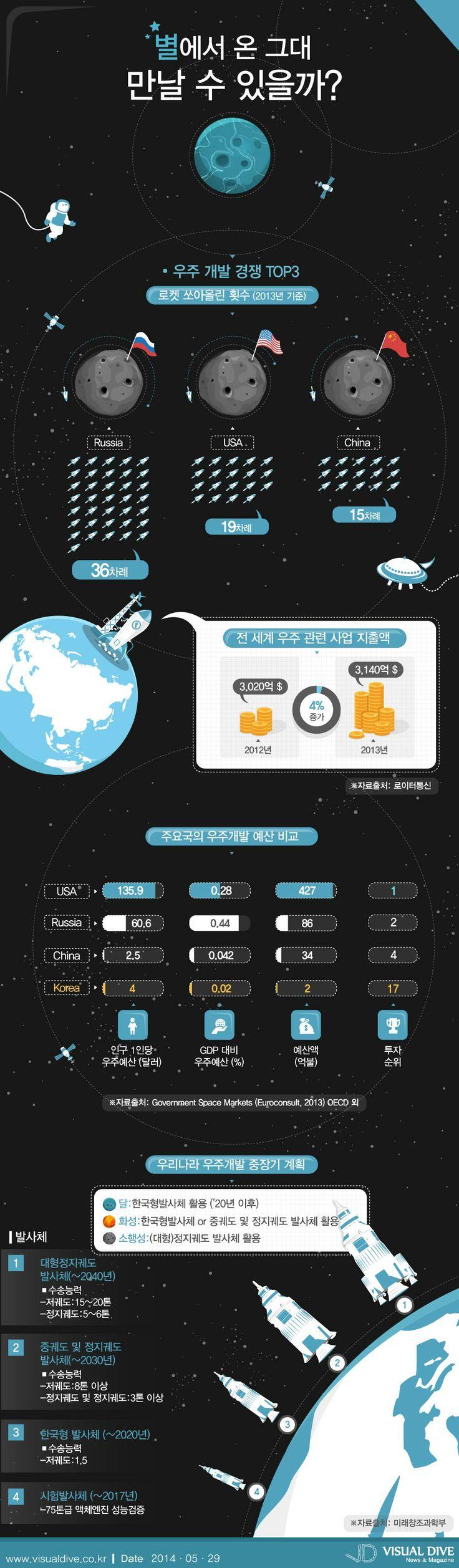 별에서 온 그대 만나러 갈 수 있을까?…세계 우주개발경쟁 치열 [인포그래픽] #star #Infographic ⓒ 비주얼다이브 무단 복사·전재·재배포