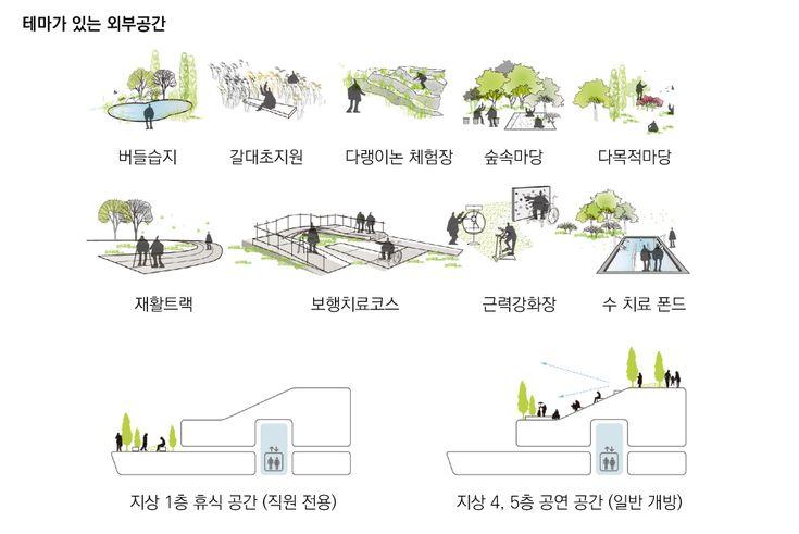 2015년 제20회 경기도 건축문화대상을 받은 국립교통재활병원이 범건축의 작품이라는 것, 알고 계셨…