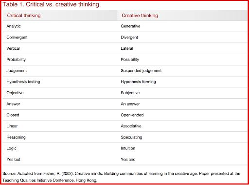 What Teachers Need to Know about Critical Thinking Vs Creative Thinking