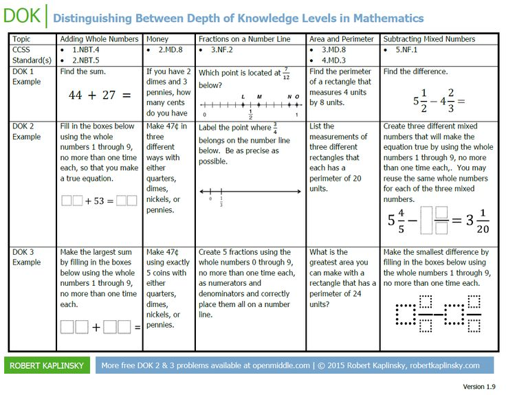 Tool to Distinguish Between Depth of Knowledge Levels - This tool that can be used to facilitate a conversation around depth of knowledge levels 1 through 3.