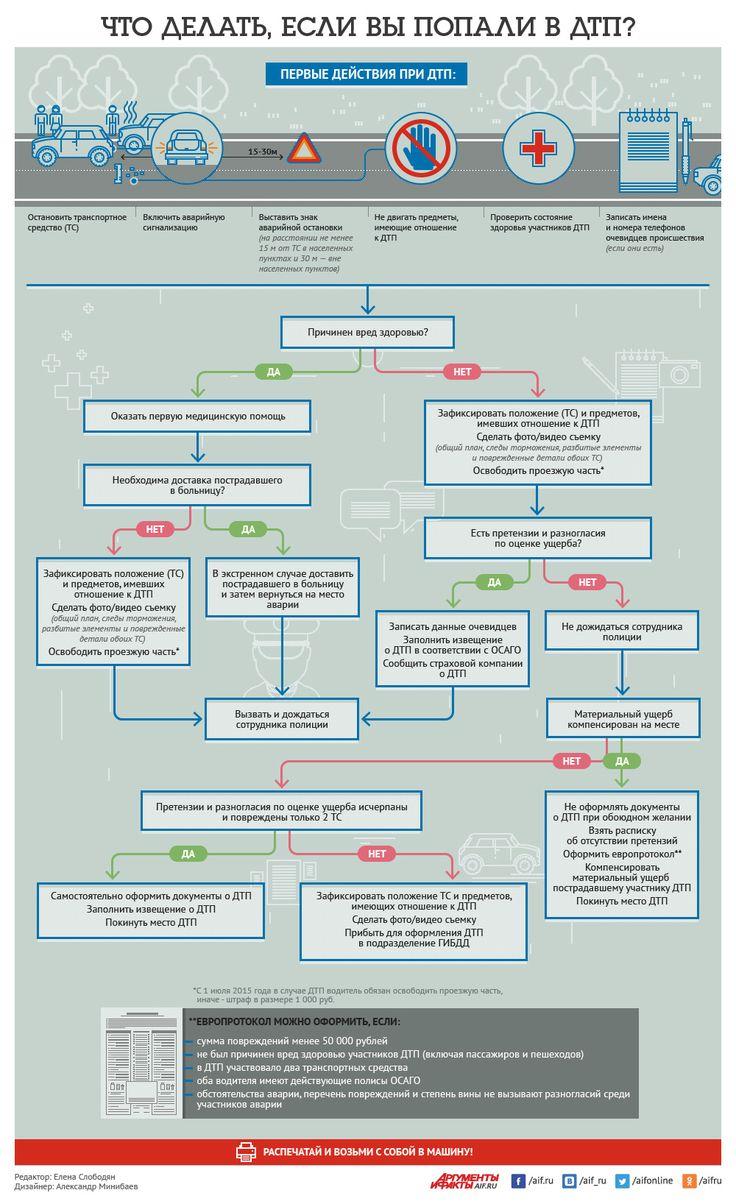 Что делать, если вы попали в ДТП? Инфографика   Инфографика   Вопрос-Ответ   Аргументы и Факты