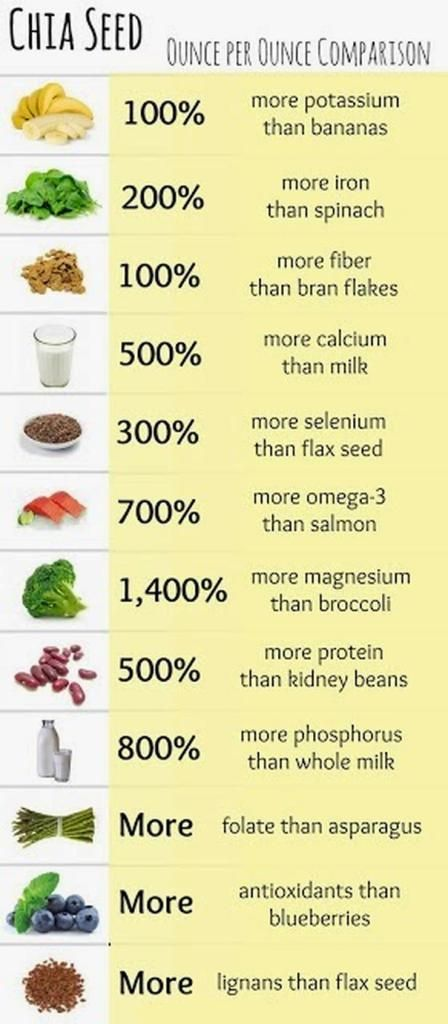 Soak Chia Seeds To Supercharge Your Metabolism, Burn Fat And Fight Inflammation » My Fit Magazine
