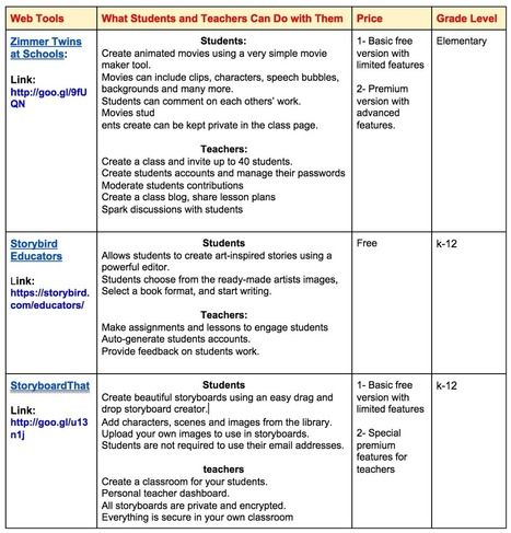 Tabella comparativa strumenti per lo storytelling - Chart Comparing The Best Digital Storytelling Tools of 2014 | AulaMagazine Scuola e Tecnologie Didattiche | Scoop.it