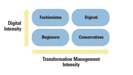 The Advantages of Digital Maturity (Nov 2012)