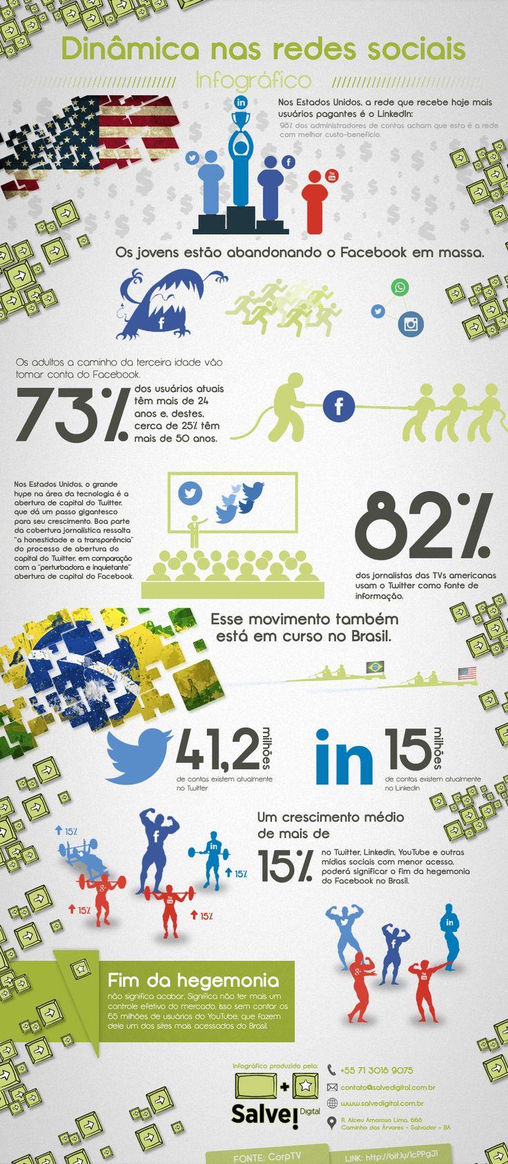 infografico-redes-midias-sociais