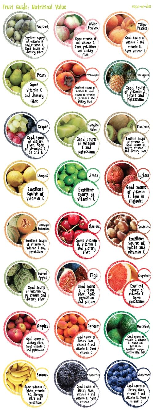 This has a lot of info for different #fruits to eat along with the nutritional value and what they are good for. An easy chart to read to help you start getting #healthy