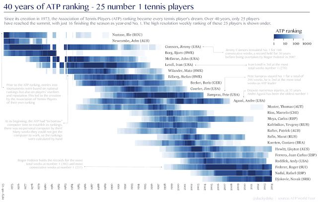 The best tennis players of the ATP ranking era | le data geek