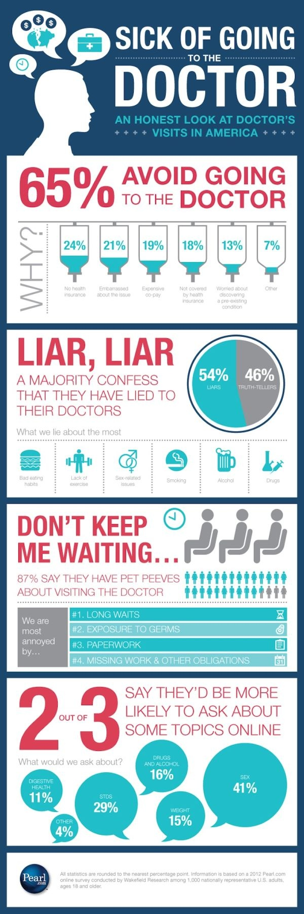 65% of people avoid the doctor [ #hcsm #health #Infographic ]