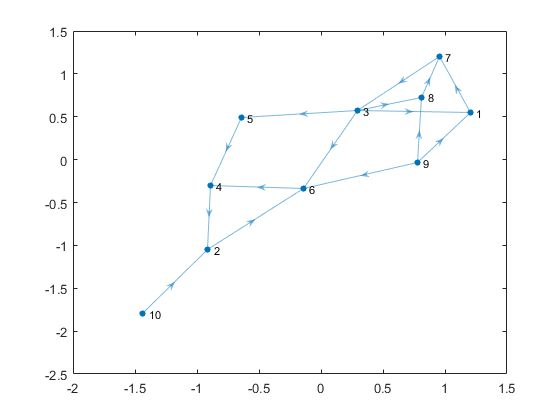 Visualize Breadth-First and Depth-First Search By MathWorks Included in MATLAB  View in: Documentation Example Code This example shows how to define a function that visualizes the results of bfsearch and dfsearch by highlighting the nodes and edges of a graph.  Create and plot a directed graph.