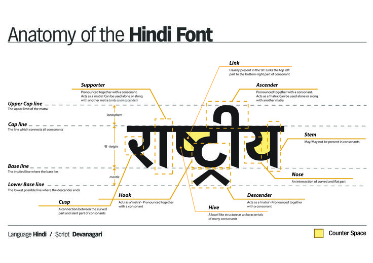 http://www.creativeroots.org/wp-content/uploads/2010/02/anatomy_of_hindi_font-01.jpg