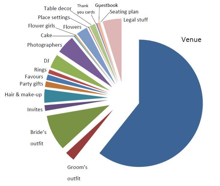 average wedding budget breakdown australia 28 images wedding