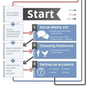 Social Media ROI: How to Ensure Your Social Media Efforts Pay Off  http://www.marketingprofs.com/articles/2012/7245/social-media-roi-how-to-ensure-your-social-media-efforts-pay-off?adref=pinterest