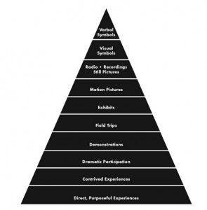 learningpyramid2