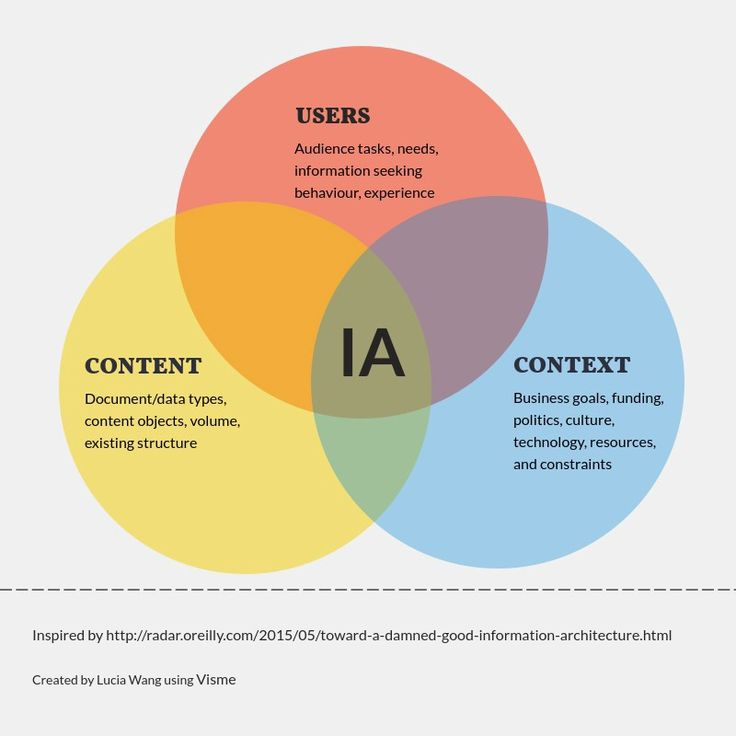 Best UiUx Design Images On   Design Thinking