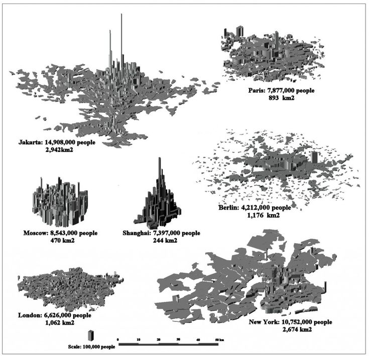 Alain Bertaud's City Form Diagram
