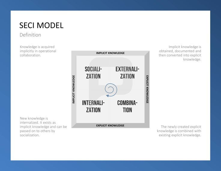 65 best personnel planning powerpoint templates images on the seci model of knowledge creation toneelgroepblik Gallery