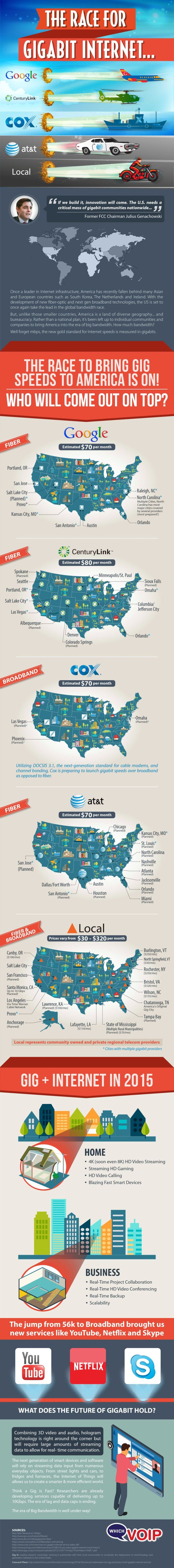 Infographic Of The Day: Here Comes Gigabit Internet