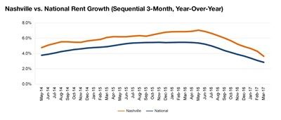 Nashville rent evolution, click to enlarge