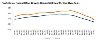 Nashville rent evolution, click to enlarge