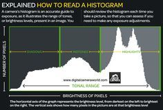 Histogram: photography cheat sheets for achieving perfect exposure | Digital Camera World