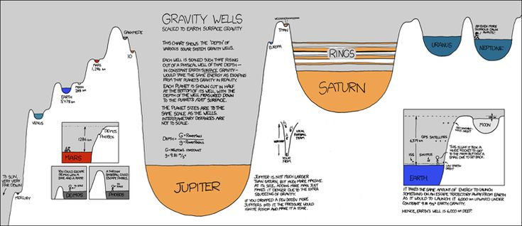 "Gravity is such a constant it's easy to forget how much it shapes our experience. Randall Munroe, creator of the webcomic XKCD took this as a challenge. With a straightforward illustration, he compares the relative ""depth"" of various solar system gravity wells. Each well is drawn in such a way that it represents the relative amount of energy it would take to escape from that planet or celestial body's gravitational pull."