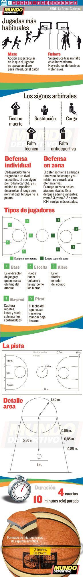 El Baloncesto en las Olimpíadas de Río 2016. Las reglas básicas del baloncesto, el calendario y todos los partidos en mundodeportivo.com