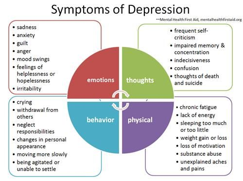 Symptoms of Depression   If you're unsure if what you're feeling could be depression, talk to your CAH provider.  We can help!