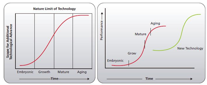 Technology lifecycle and technology stages