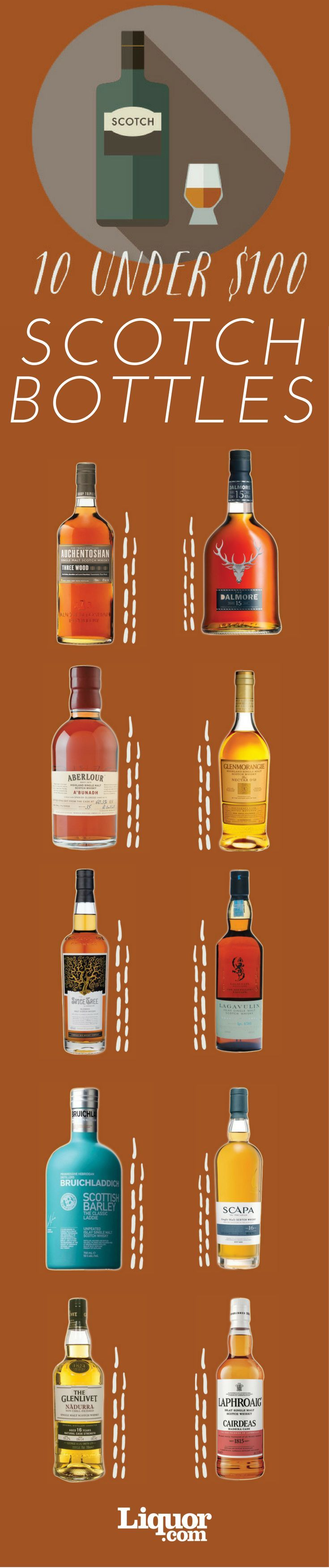 You know who knows best which bottles to buy for holiday gifting? The people who pour and sell drinks—that's who. For 2016, we asked dozens of top bartending and spirits industry professionals to tell us which #Scotch bottles under $100 they love and why.